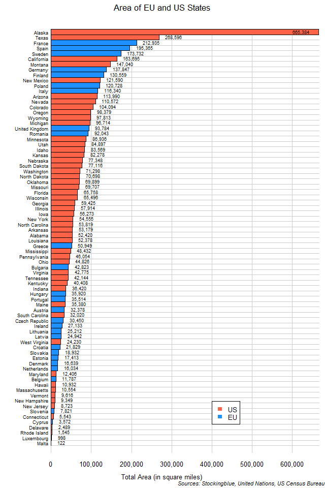 Chart of EU and US state areas