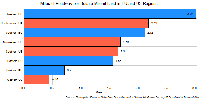 Chart of Road Length per Square Mile of Land in EU and US Regions
