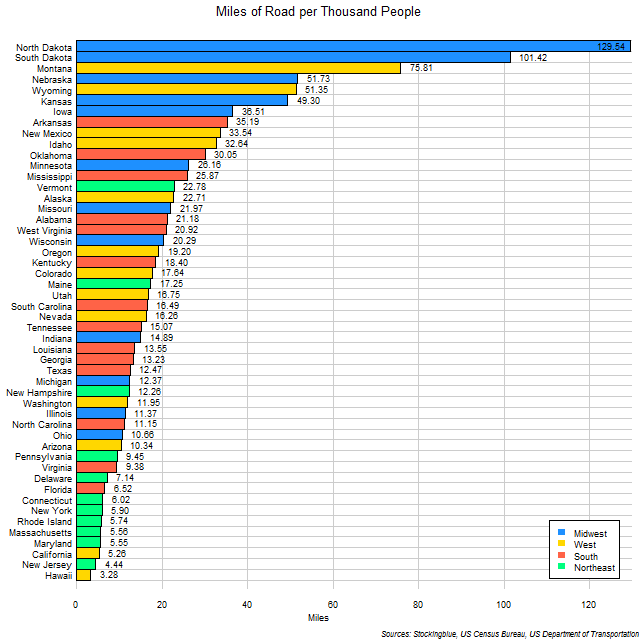 Chart of Roads per Thousand People in US States