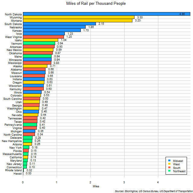 Chart of Rail per Thousand People in US States