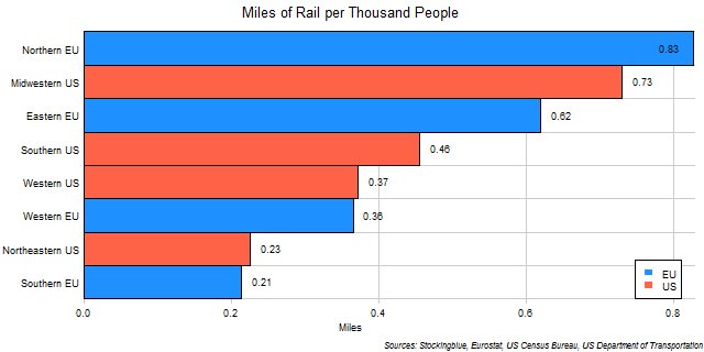 Chart of Rail per Thousand People in EU and US Regions