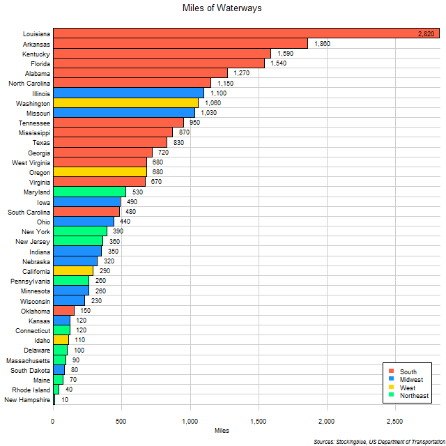 Chart of Waterways in US States