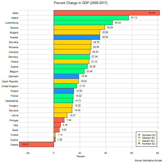 Chart of change in GDP in EU states between 2008 and 2017