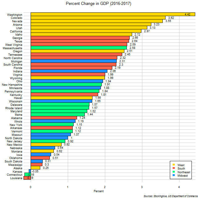 Chart of change in GDP in US states between 2016 and 2017