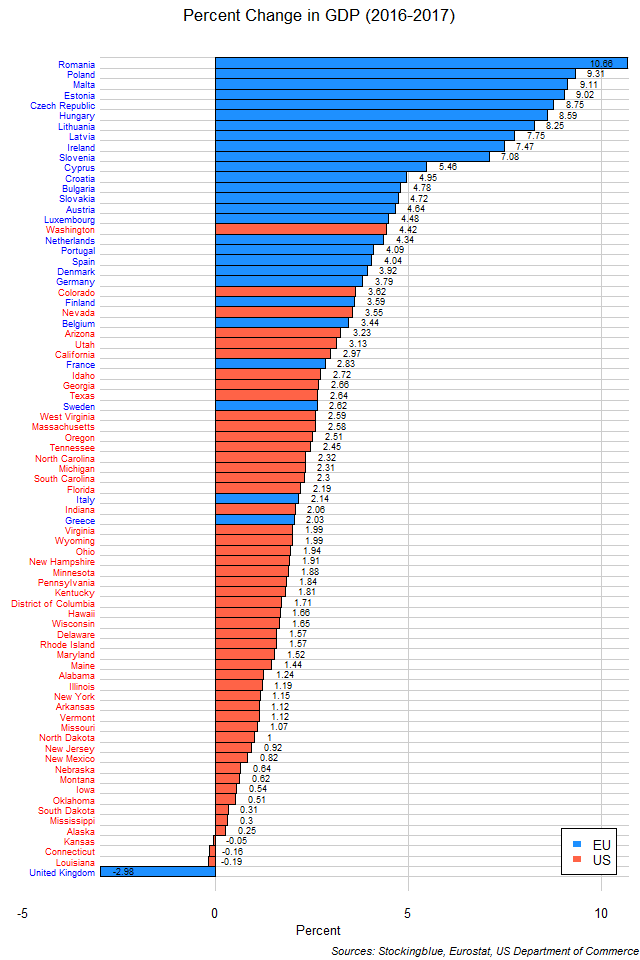 Chart of change in GDP in EU and US states between 2016 and 2017