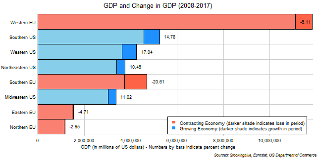 Chart of GDP and change in GDP in EU and US regions between 2008 and 2017