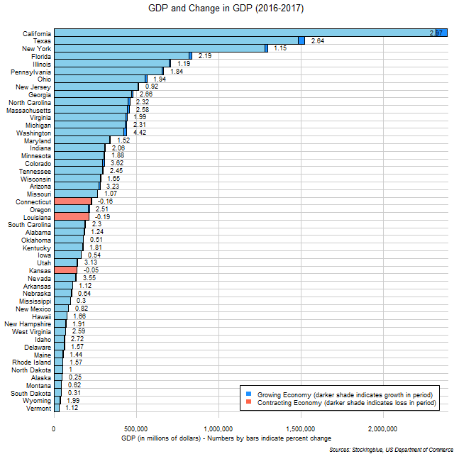 Chart of GDP and change in GDP in US states between 2016 and 2017