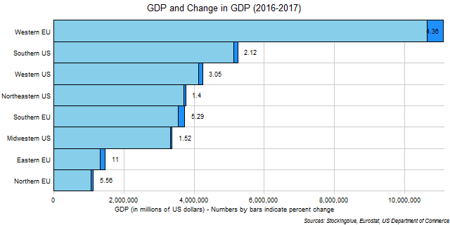 Chart of GDP and change in GDP in EU and US regions between 2016 and 2017
