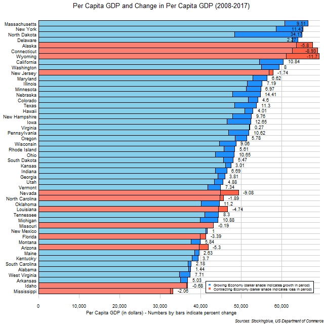 Chart of per capita GDP and change in per capita GDP in US states between 2008 and 2017