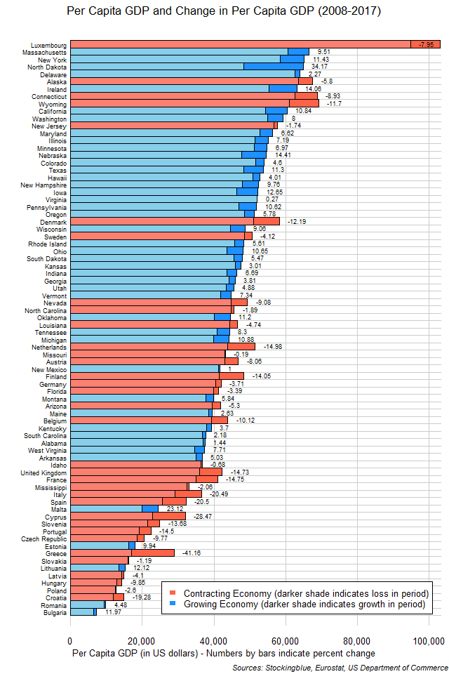 Chart of per capita GDP and change in per capita GDP in EU and US states between 2008 and 2017