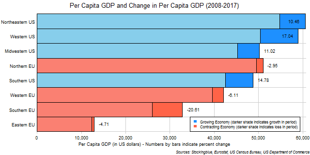 Chart of per capita GDP and change in per capita GDP in EU and US regions between 2008 and 2017