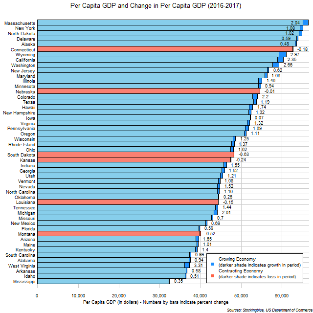 Chart of per capita GDP and change in per capita GDP in US states between 2016 and 2017