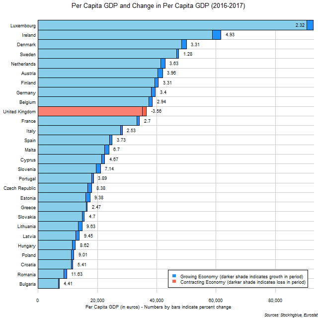 Chart of per capita GDP and change in per capita GDP in EU states between 2016 and 2017