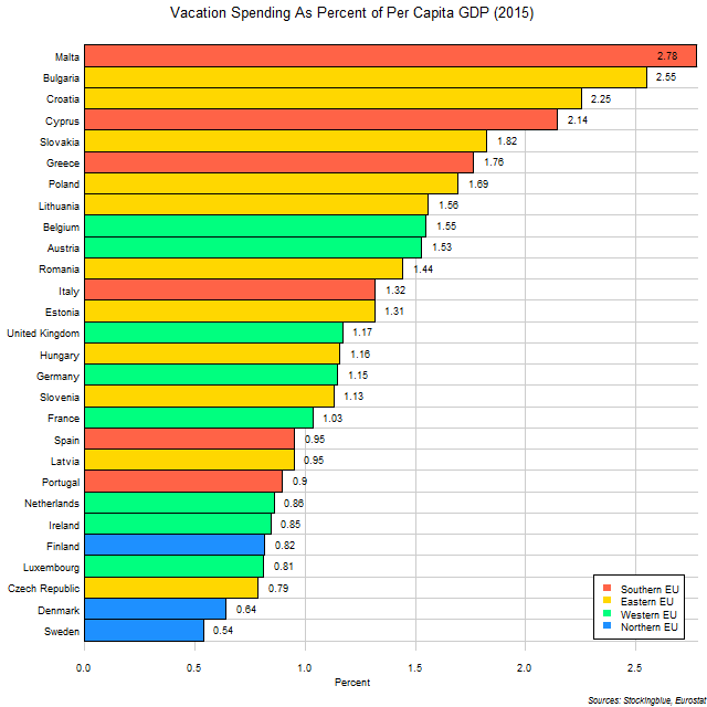 Chart of average vacation expenditures by EU states as proportion of per capita GDP in 2015