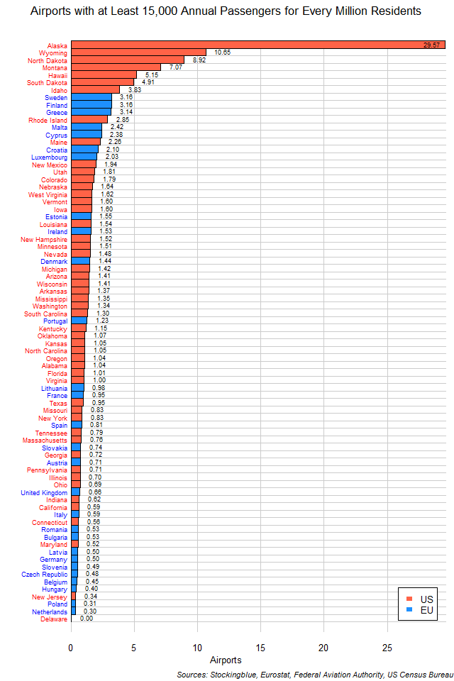 Heavily Used Airports per Million Residents in EU and US States