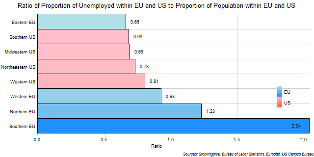 Unemployment Ratios in EU and US Regions