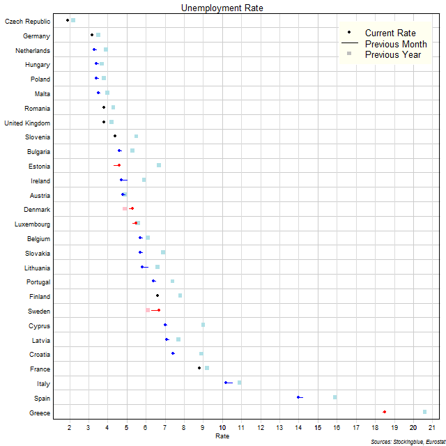 Unemployment Rate in EU States
