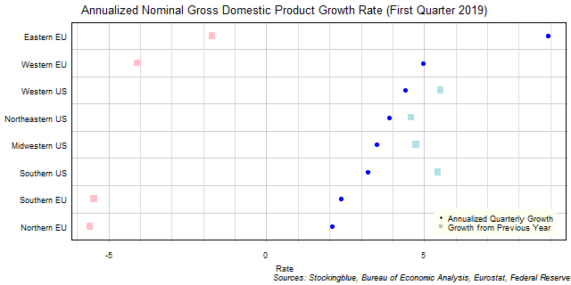 Gross Domestic Product Growth Rate in EU and US Regions