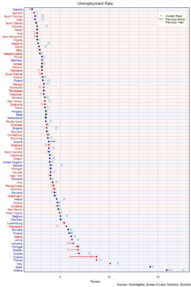 Unemployment Rate in EU and US States