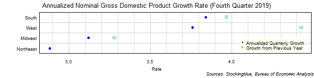 Gross Domestic Product Growth Rate in US Regions
