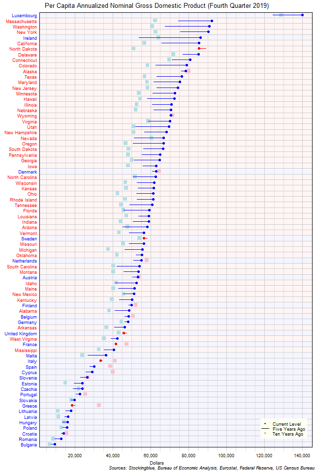 Long-Term Per Capita Gross Domestic Product in EU and US States
