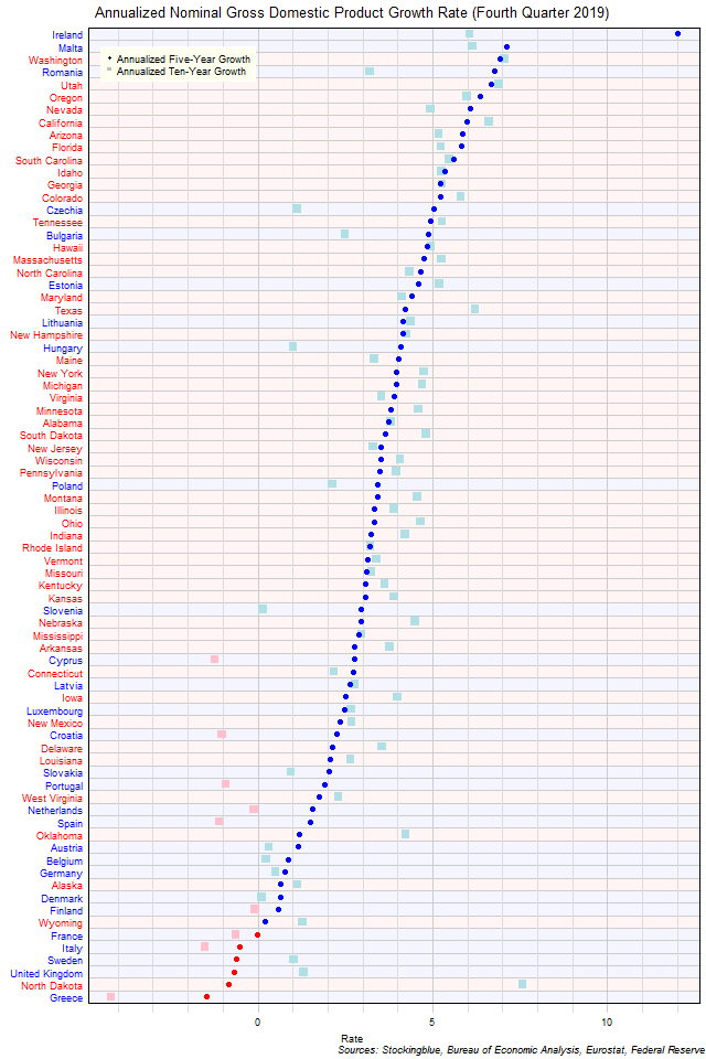 Long-Term Gross Domestic Product Growth Rate in EU and US States
