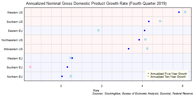 Long-Term Gross Domestic Product Growth Rate in EU and US Regions