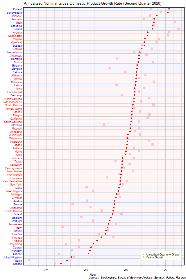 Gross Domestic Product Growth Rate in EU and US States